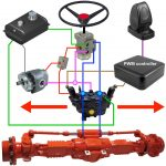 Machine hydraulic + electronic steering